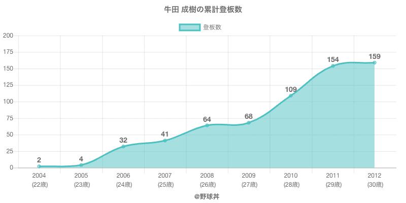 #牛田 成樹の累計登板数