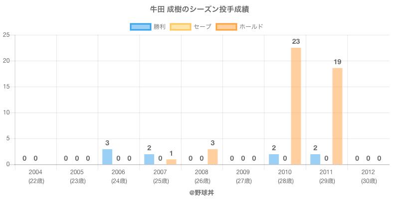 #牛田 成樹のシーズン投手成績