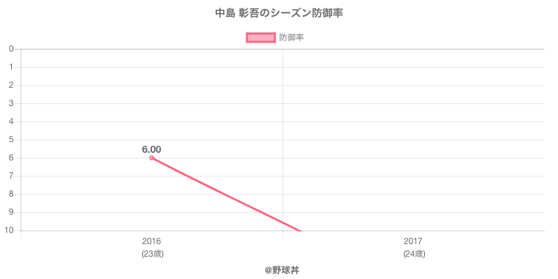 中島 彰吾のシーズン防御率