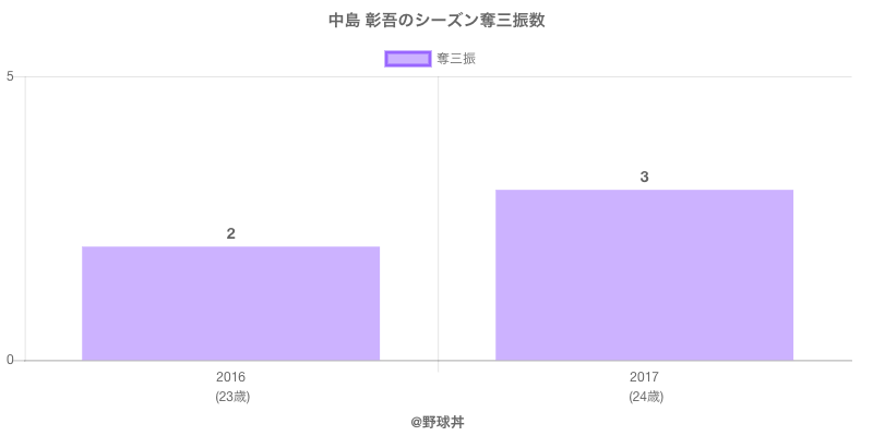 #中島 彰吾のシーズン奪三振数