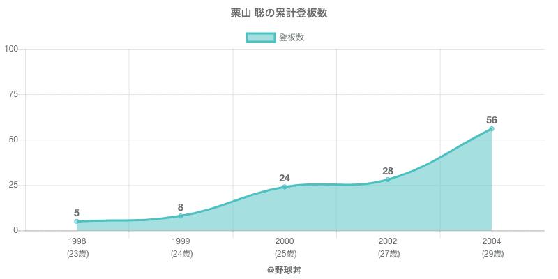 #栗山 聡の累計登板数