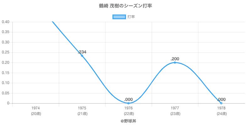 鶴崎 茂樹のシーズン打率