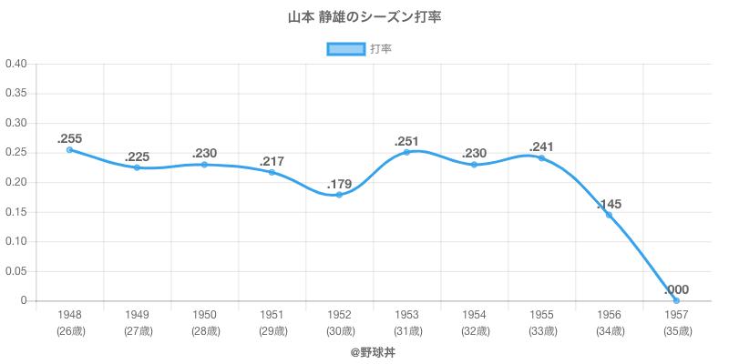 山本 静雄のシーズン打率