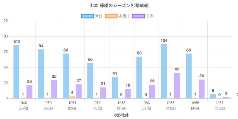 #山本 静雄のシーズン打撃成績