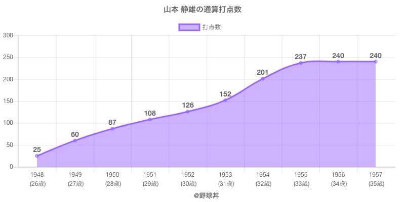 #山本 静雄の通算打点数