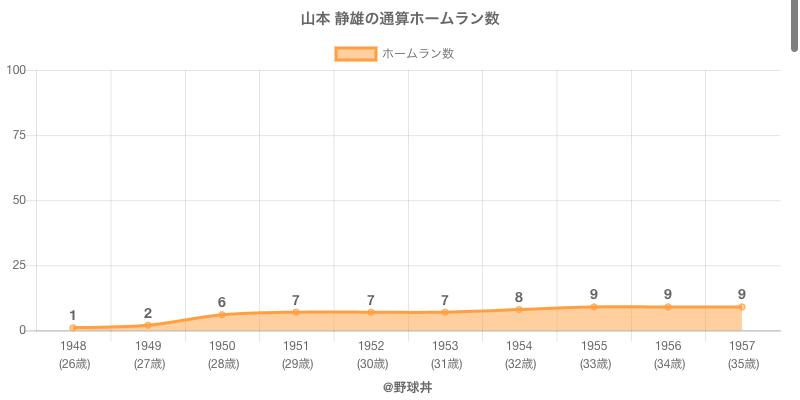 #山本 静雄の通算ホームラン数