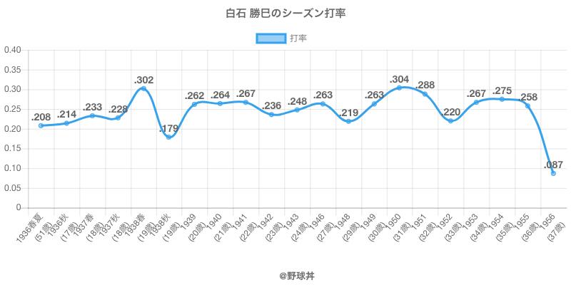 白石 勝巳のシーズン打率