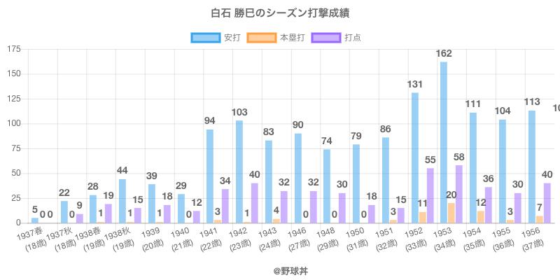 #白石 勝巳のシーズン打撃成績