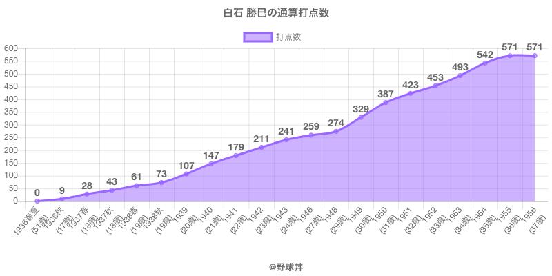 #白石 勝巳の通算打点数