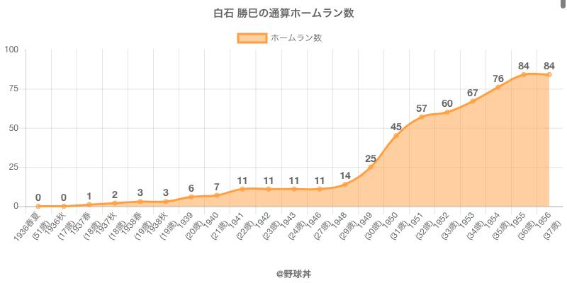 #白石 勝巳の通算ホームラン数