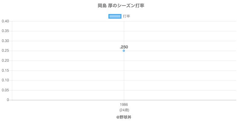 岡島 厚のシーズン打率