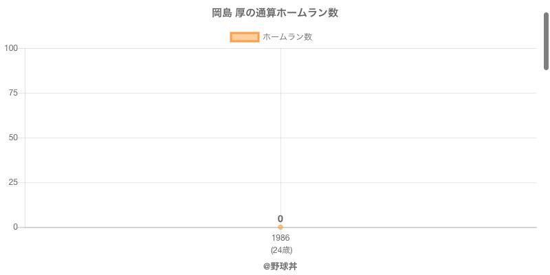 #岡島 厚の通算ホームラン数