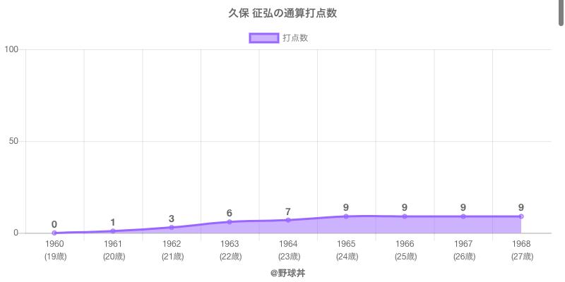 #久保 征弘の通算打点数