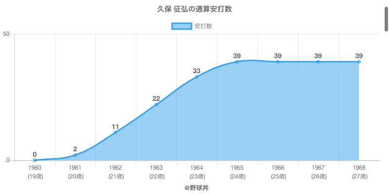 #久保 征弘の通算安打数