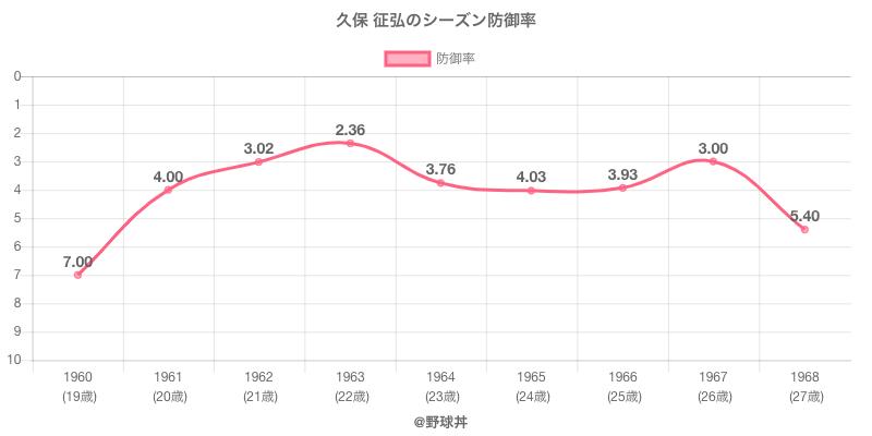 久保 征弘のシーズン防御率