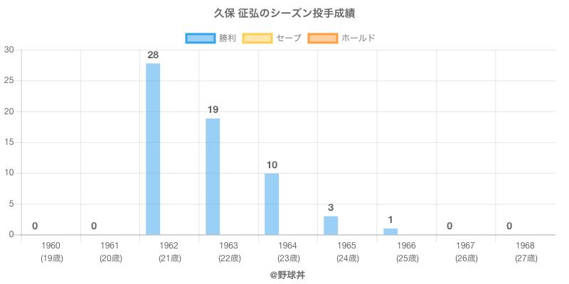 #久保 征弘のシーズン投手成績