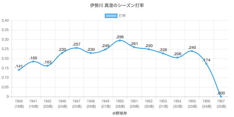伊勢川 真澄のシーズン打率