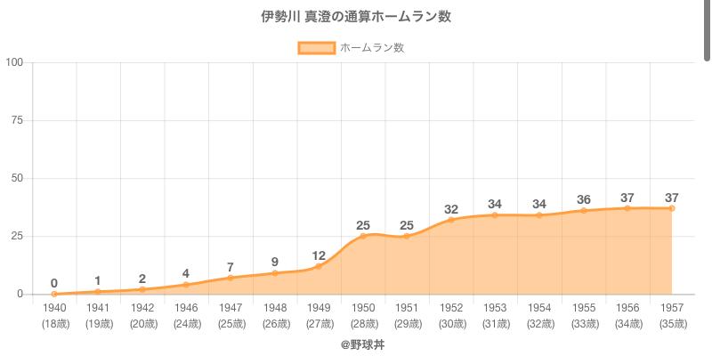 #伊勢川 真澄の通算ホームラン数