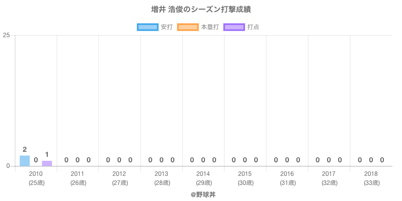 #増井 浩俊のシーズン打撃成績