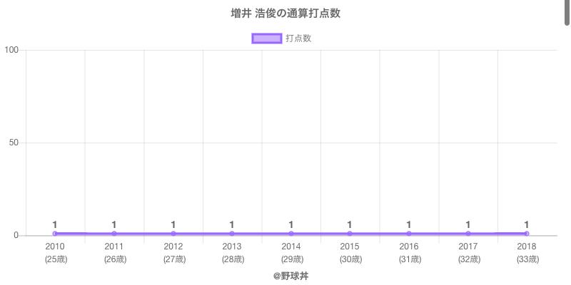 #増井 浩俊の通算打点数