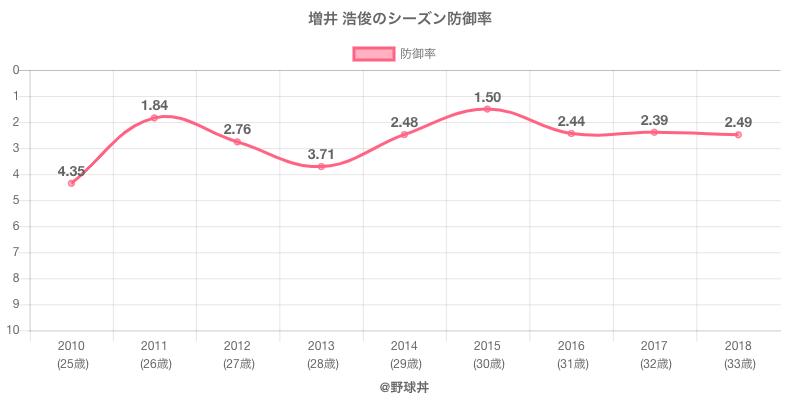 増井 浩俊のシーズン防御率
