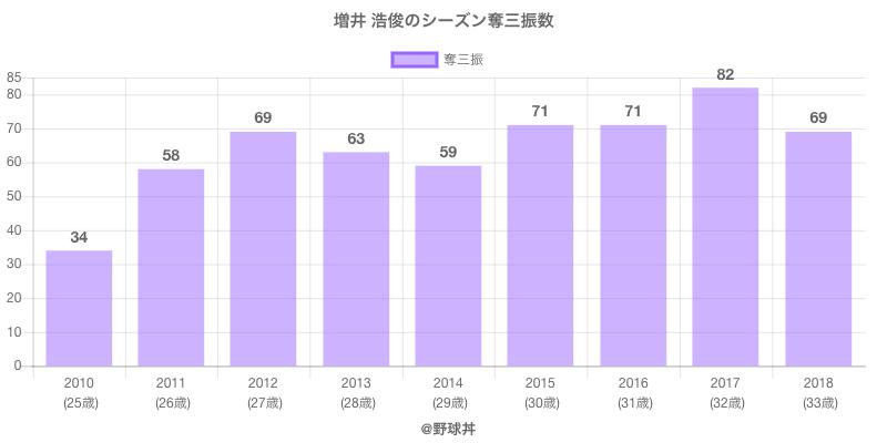 #増井 浩俊のシーズン奪三振数