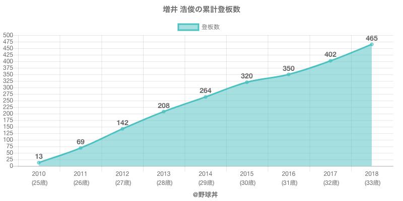#増井 浩俊の累計登板数