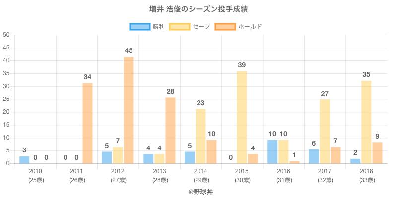 #増井 浩俊のシーズン投手成績