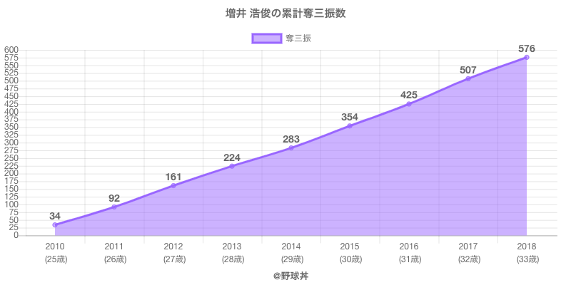 #増井 浩俊の累計奪三振数