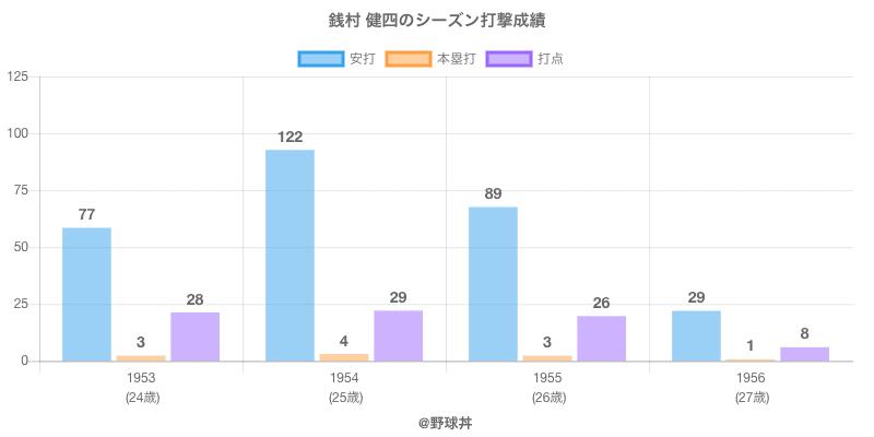 #銭村 健四のシーズン打撃成績