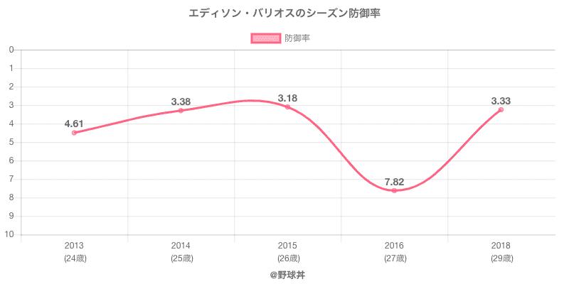 エディソン・バリオスのシーズン防御率