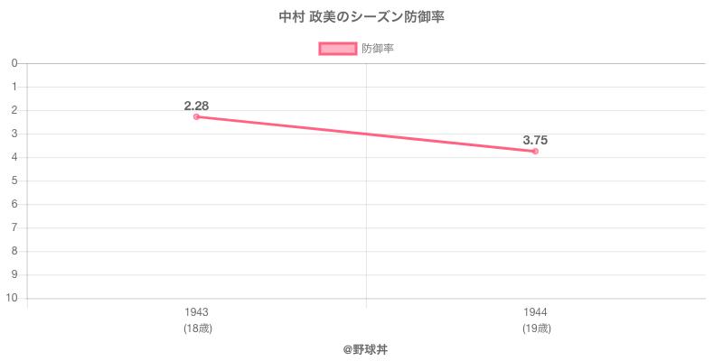 中村 政美のシーズン防御率
