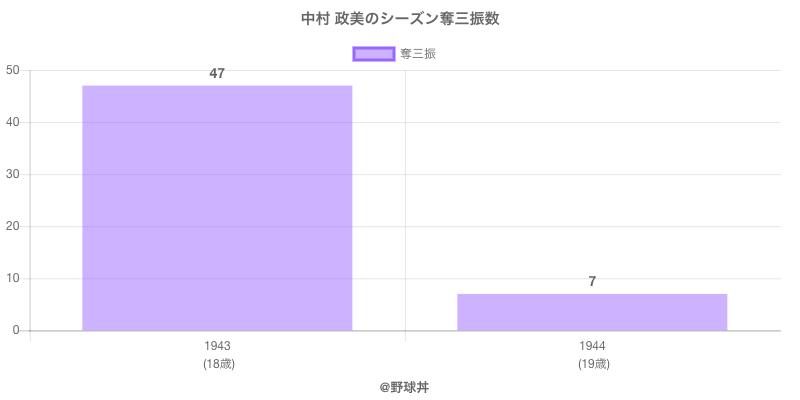 #中村 政美のシーズン奪三振数