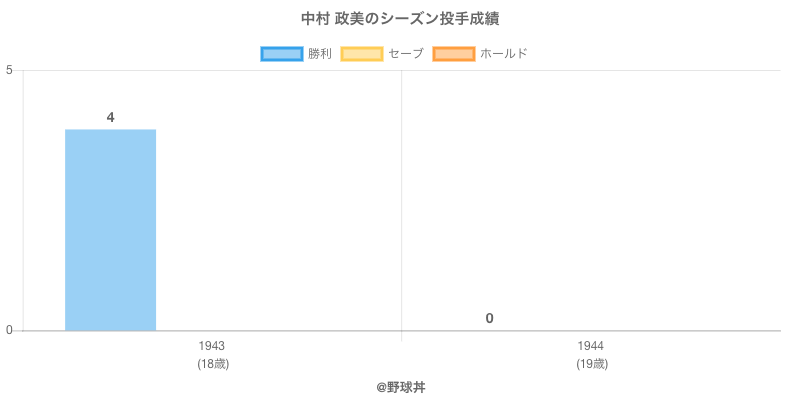 #中村 政美のシーズン投手成績
