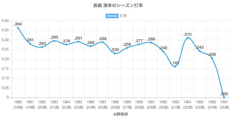 長嶋 清幸のシーズン打率
