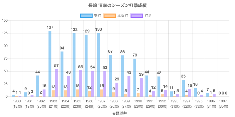#長嶋 清幸のシーズン打撃成績