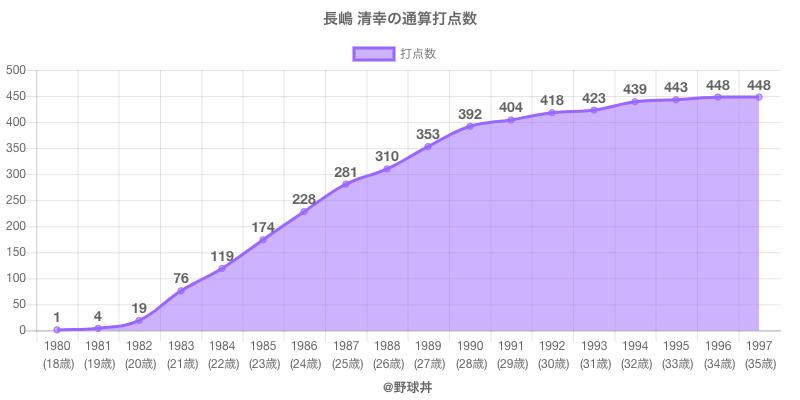 #長嶋 清幸の通算打点数