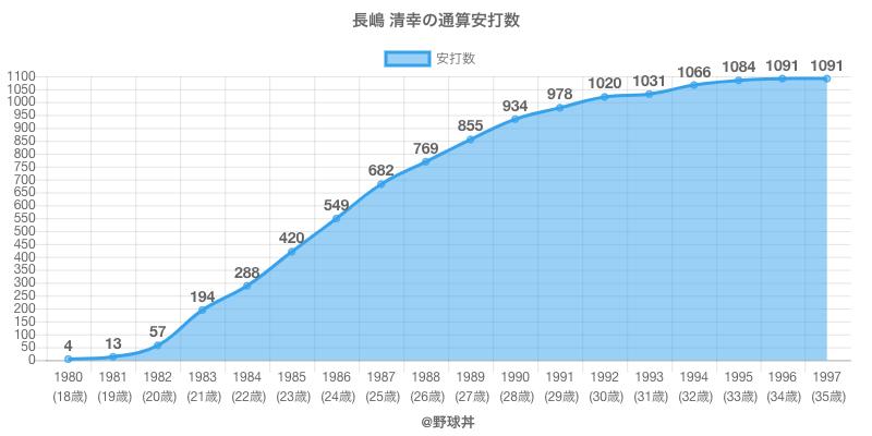 #長嶋 清幸の通算安打数