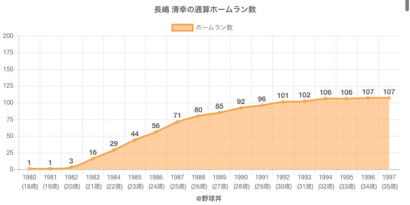 #長嶋 清幸の通算ホームラン数