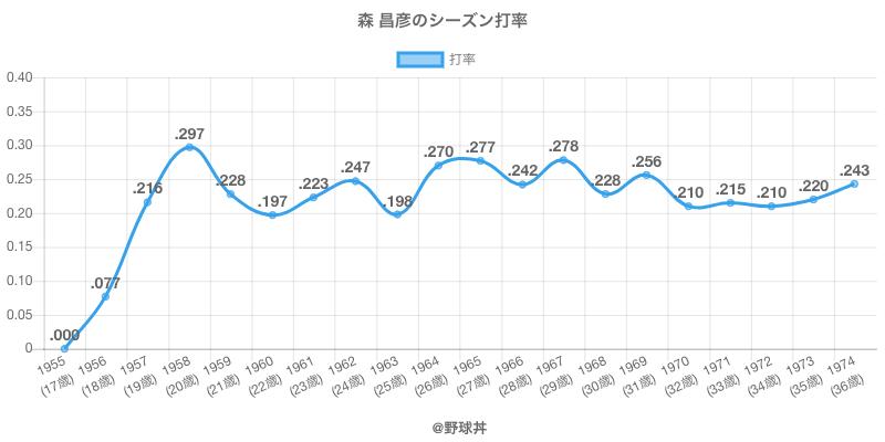 森 昌彦のシーズン打率