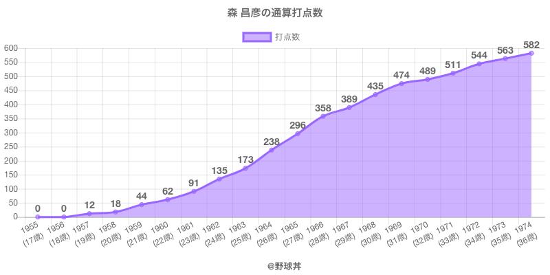 #森 昌彦の通算打点数
