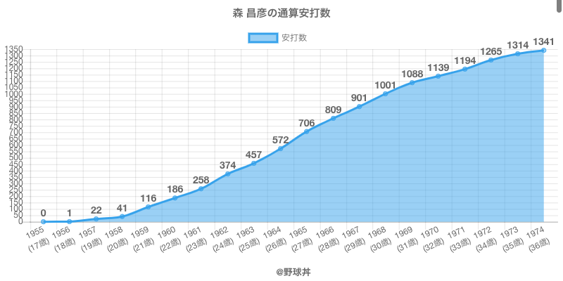 #森 昌彦の通算安打数