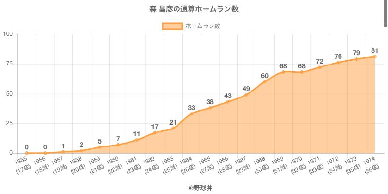 #森 昌彦の通算ホームラン数