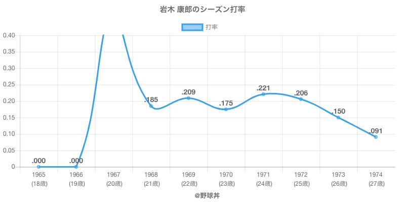 岩木 康郎のシーズン打率