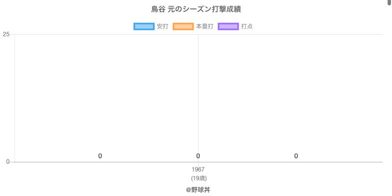 #鳥谷 元のシーズン打撃成績