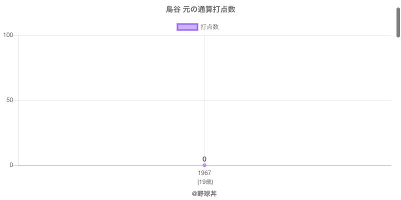 #鳥谷 元の通算打点数