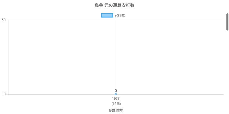 #鳥谷 元の通算安打数