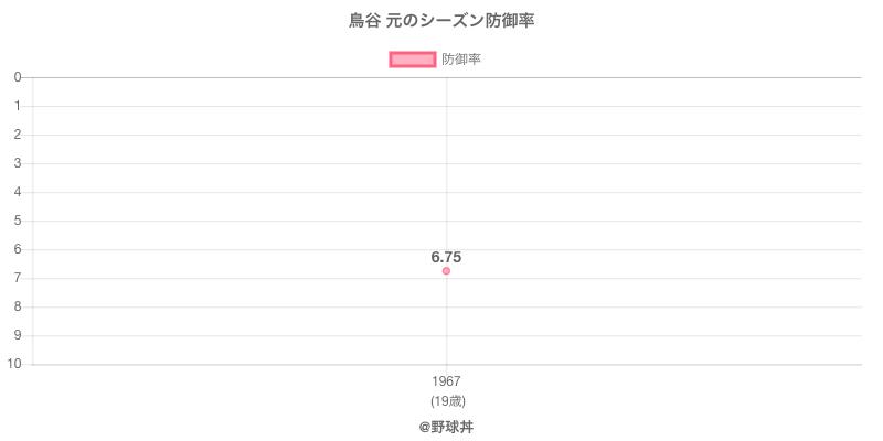 鳥谷 元のシーズン防御率
