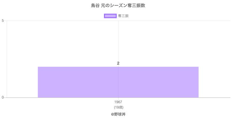 #鳥谷 元のシーズン奪三振数