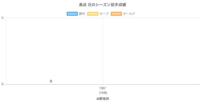 #鳥谷 元のシーズン投手成績